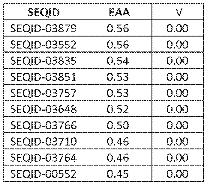 Gait Speed Chart