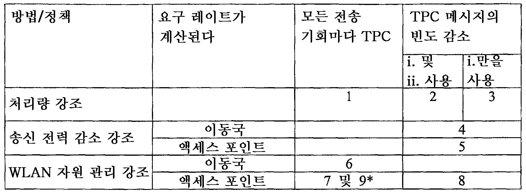Figure 112007030211446-pct00006