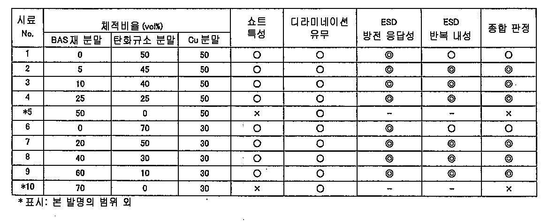 Figure 112011041941139-pct00005