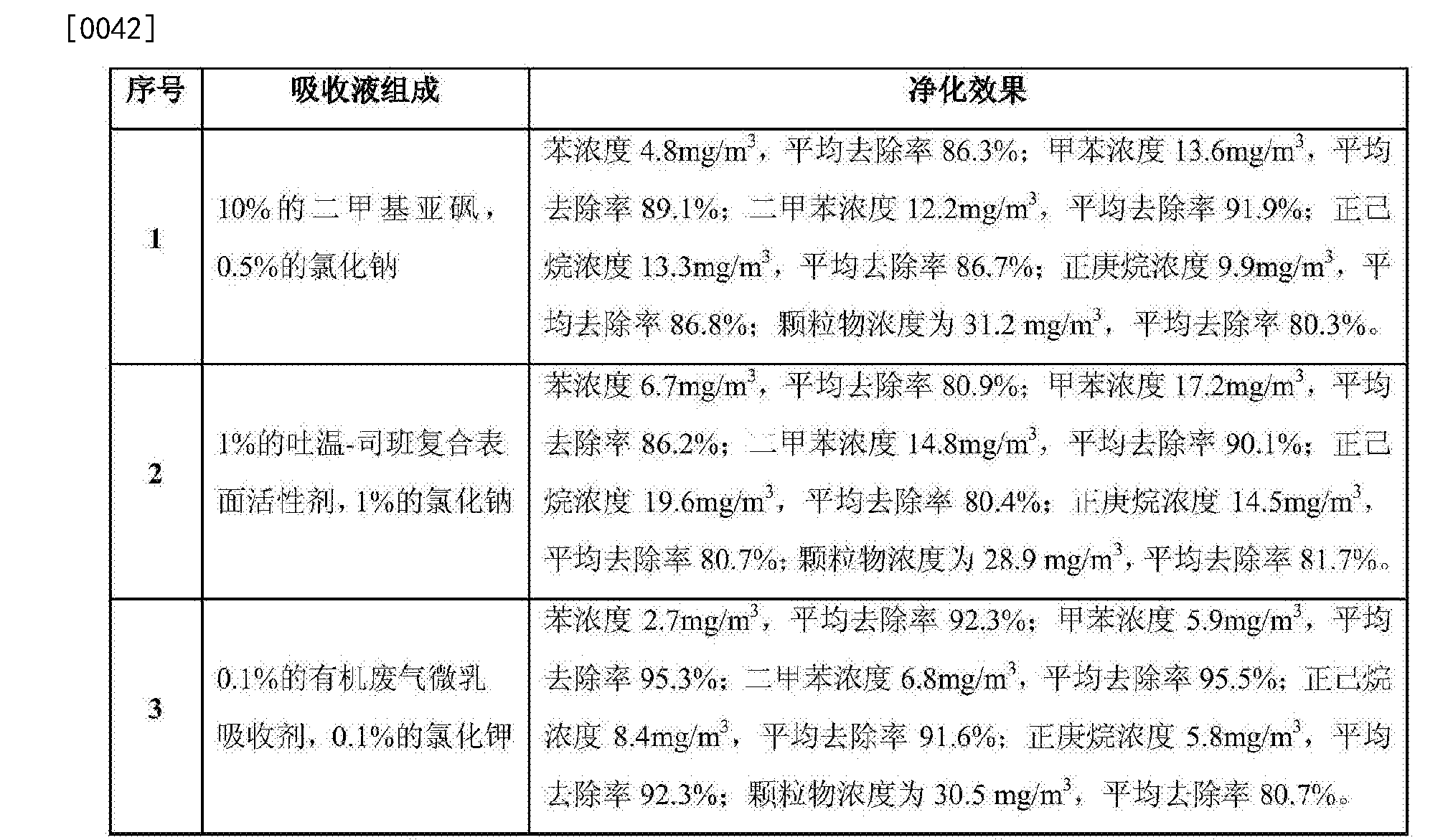 Figure CN106975334AD00061