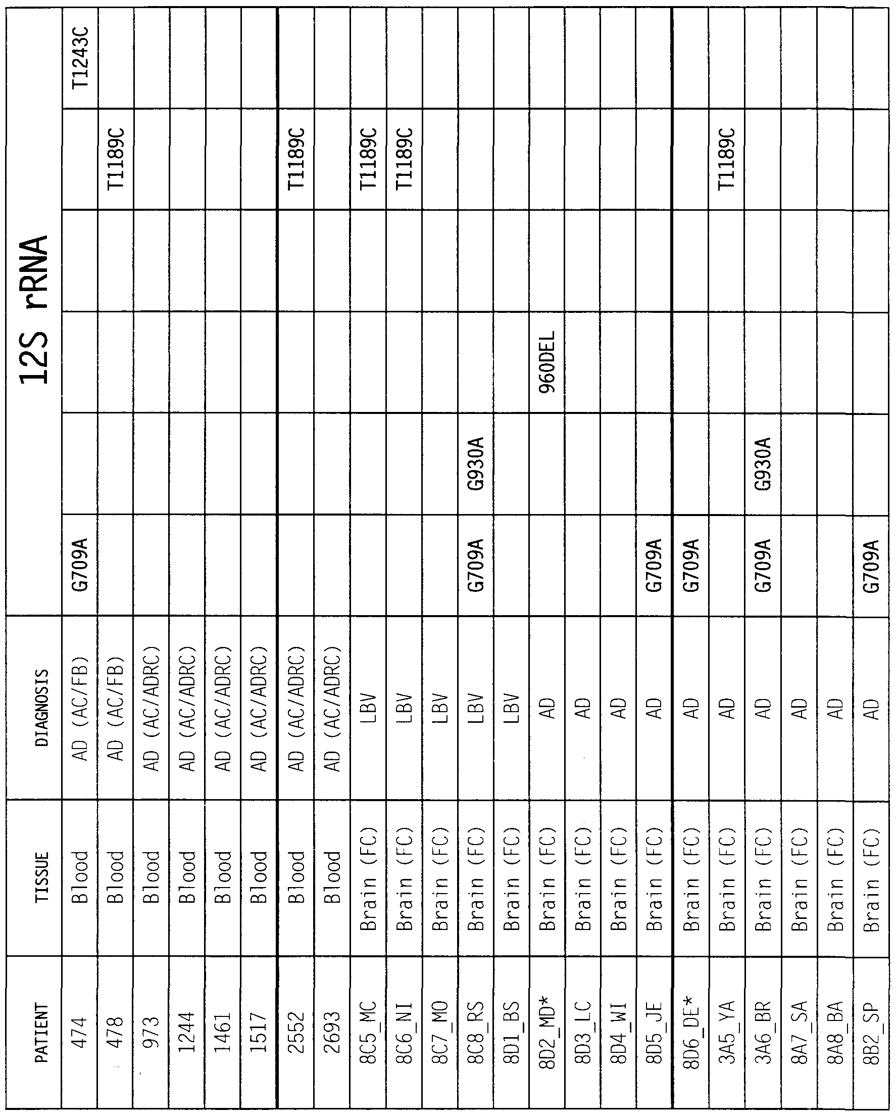 WO2000063441A2 - Single nucleotide polymorphisms in