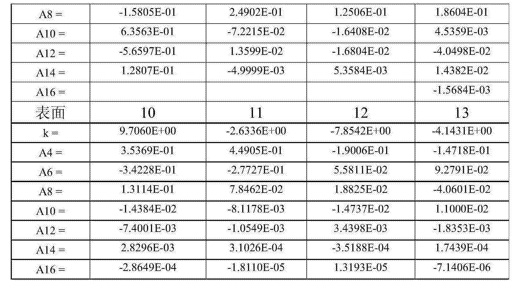 Figure CN105572844BD00221