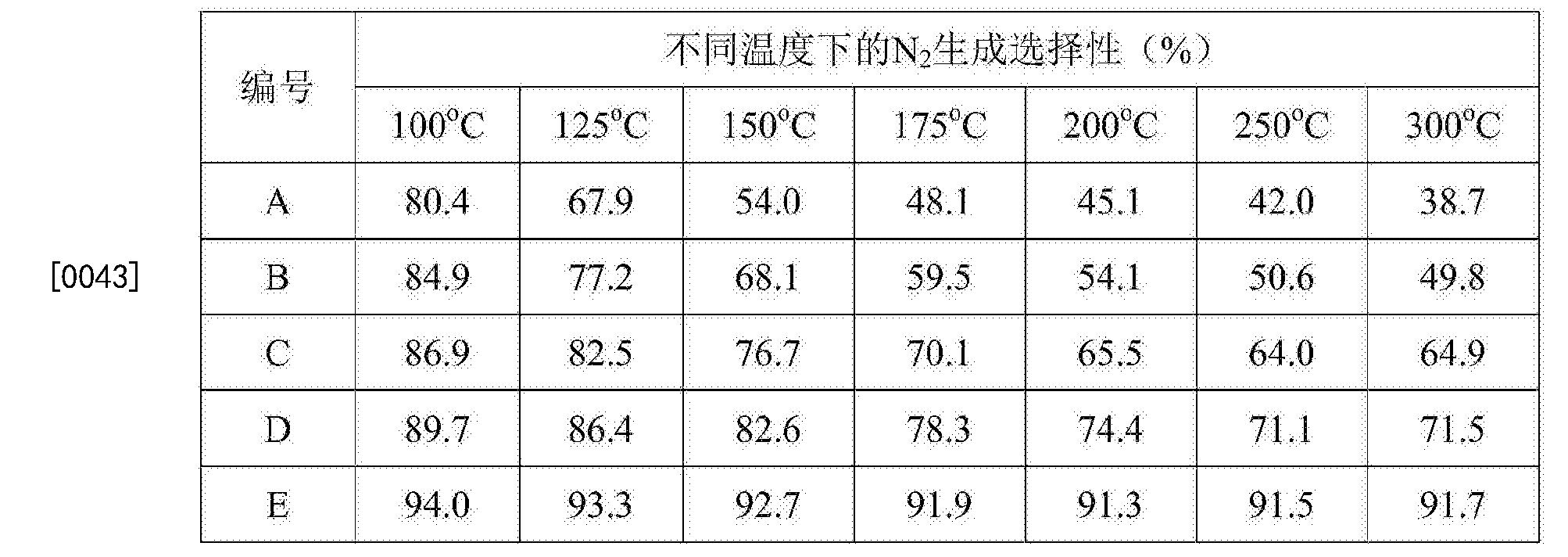 Figure CN106492788AD00052