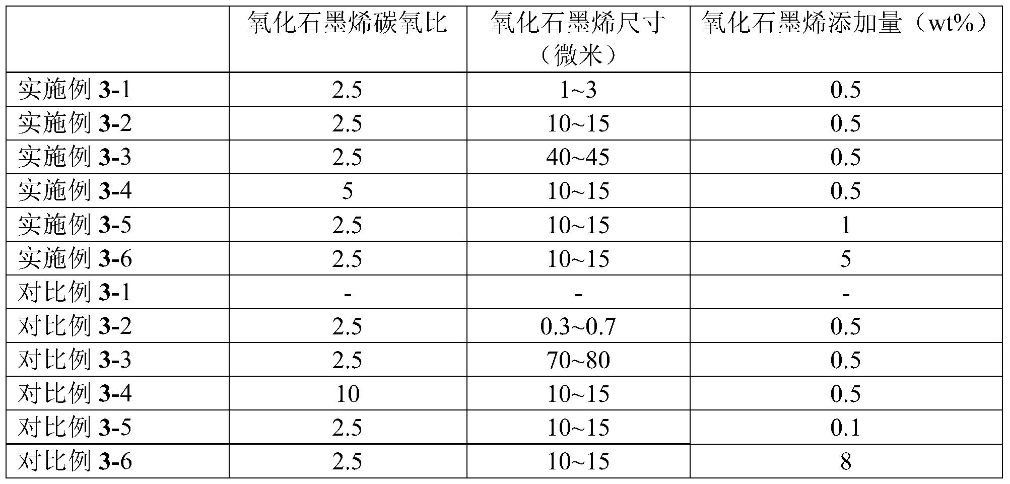 Figure PCTCN2018077169-appb-000003