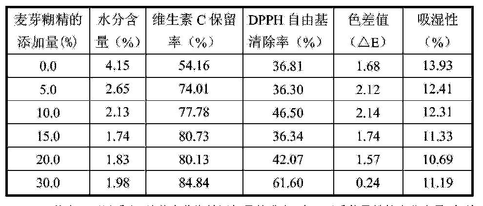Figure CN105394641AD00063
