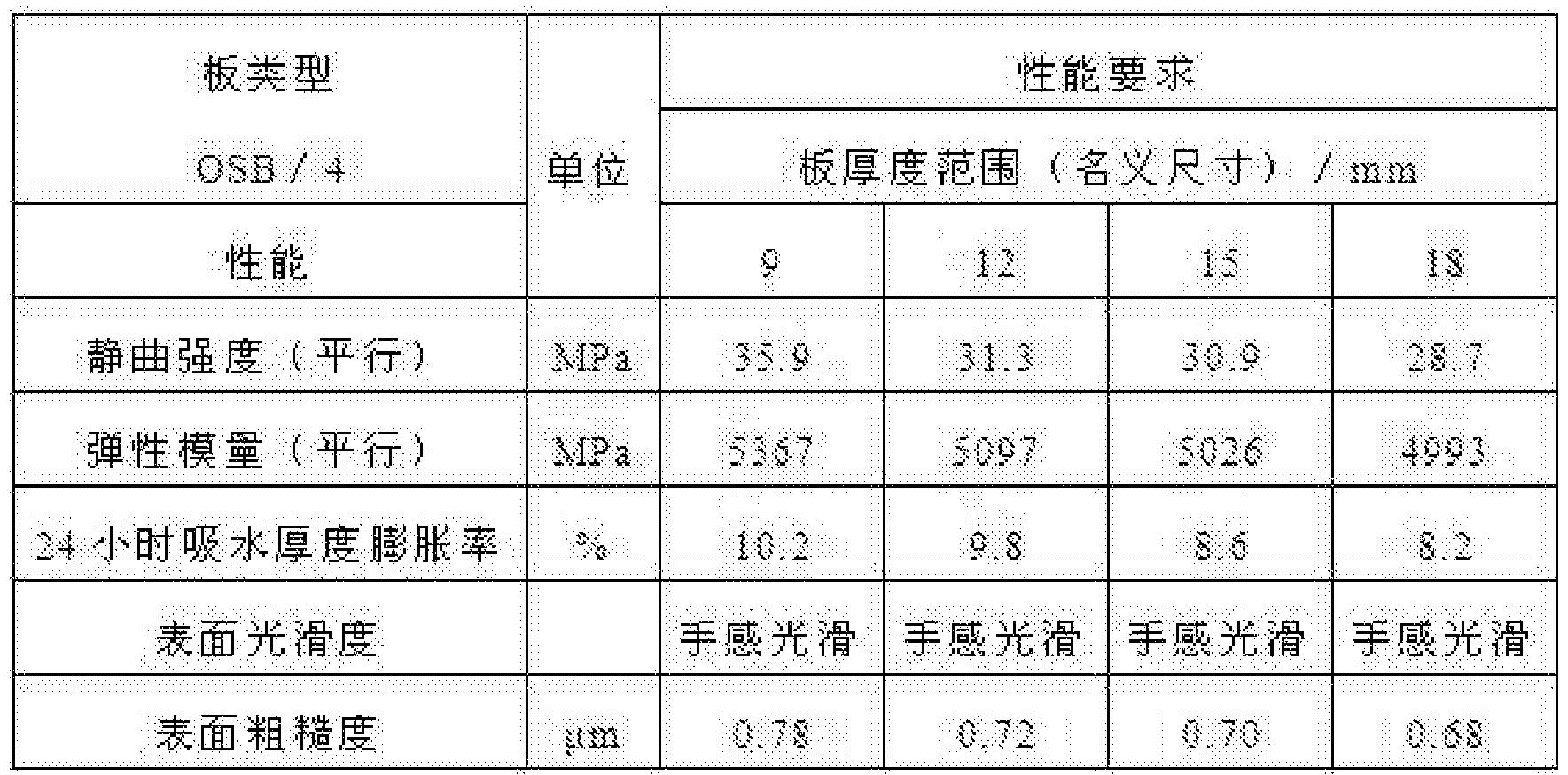 Figure CN104626292BD00111