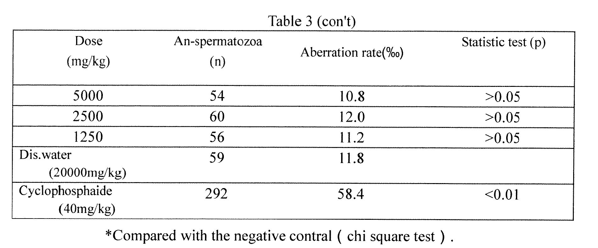 Cream Solaris: composition and method of application