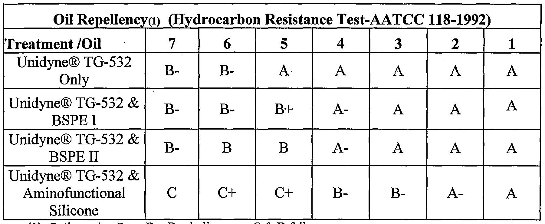WO2005103362A1 - Textile treatments using fluoropolymer