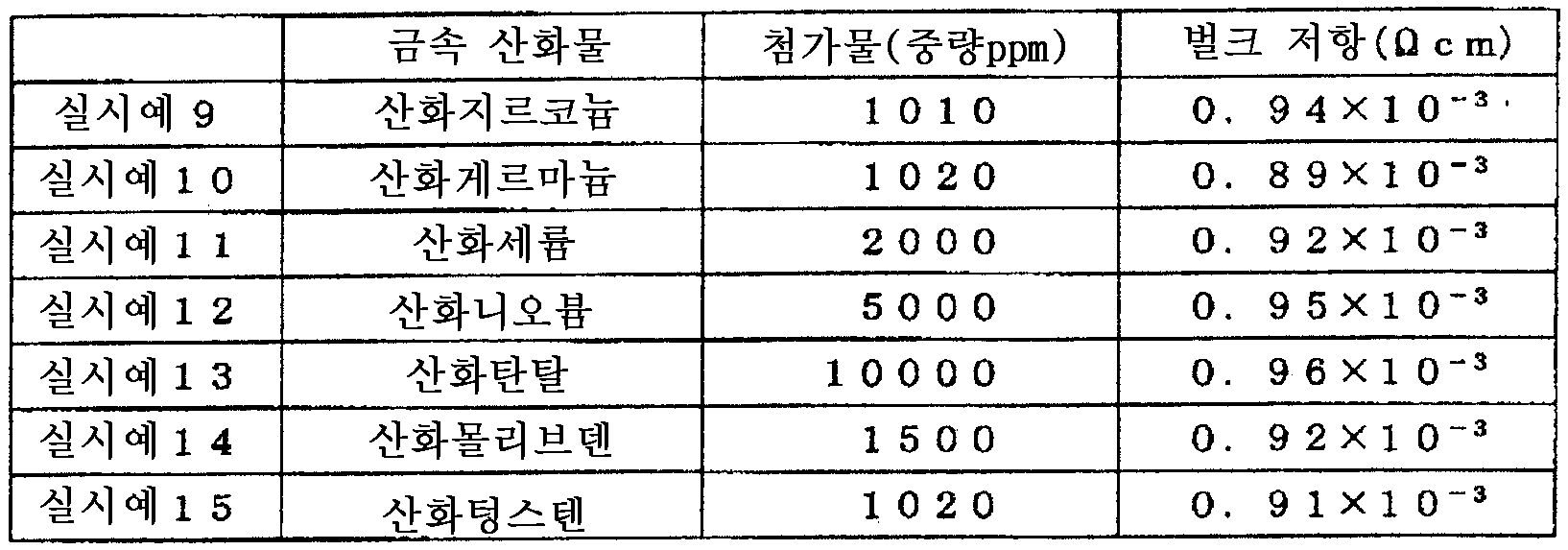 Figure 112009035524518-pct00002