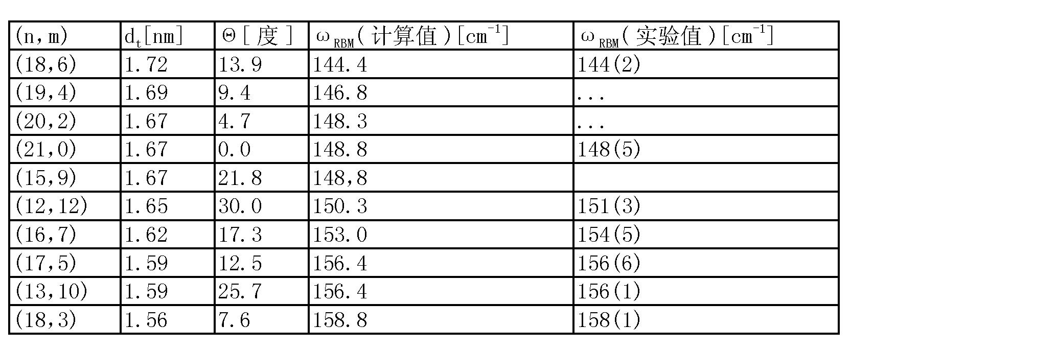 Figure CN101454242BD00061