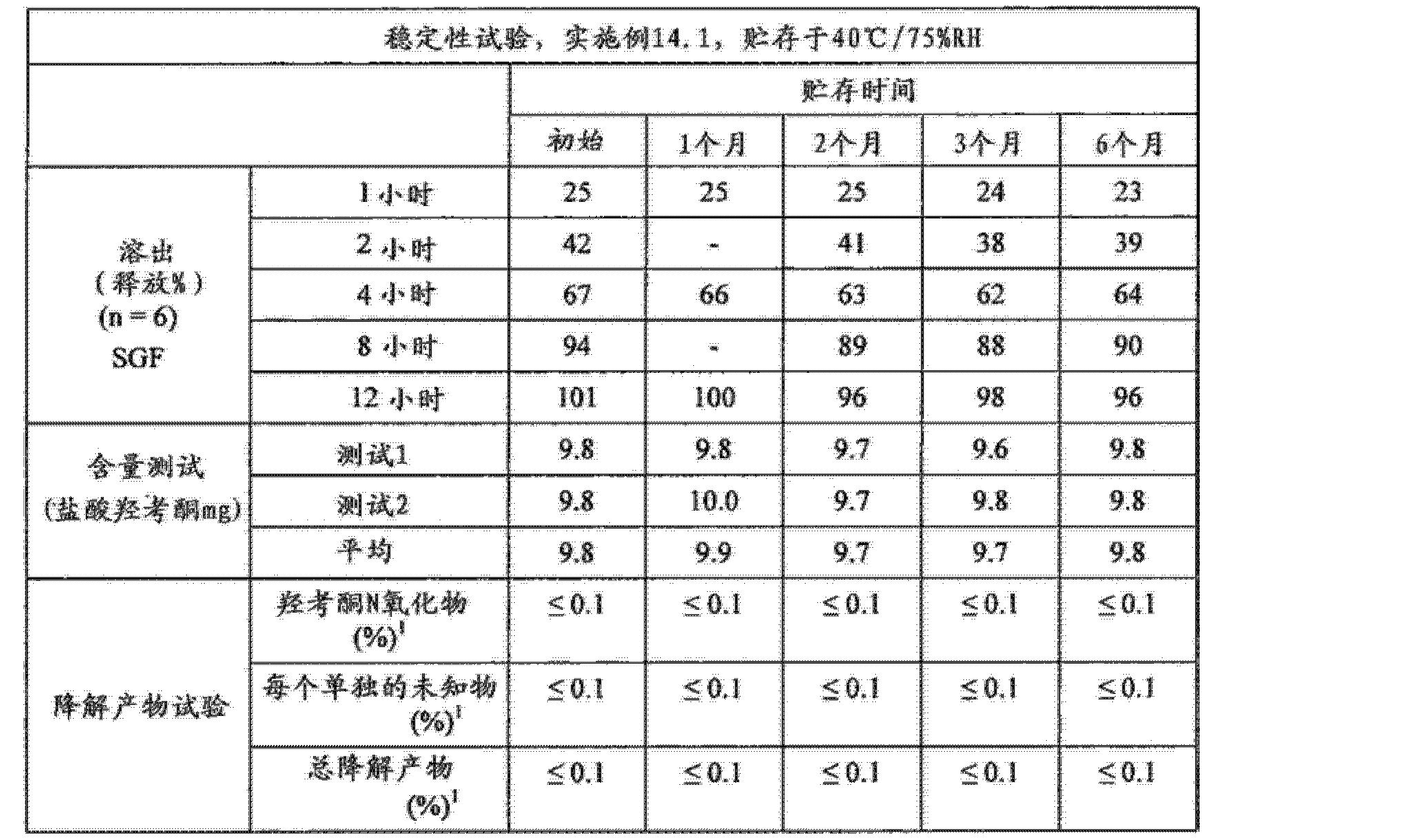 Figure CN102688241AD00921