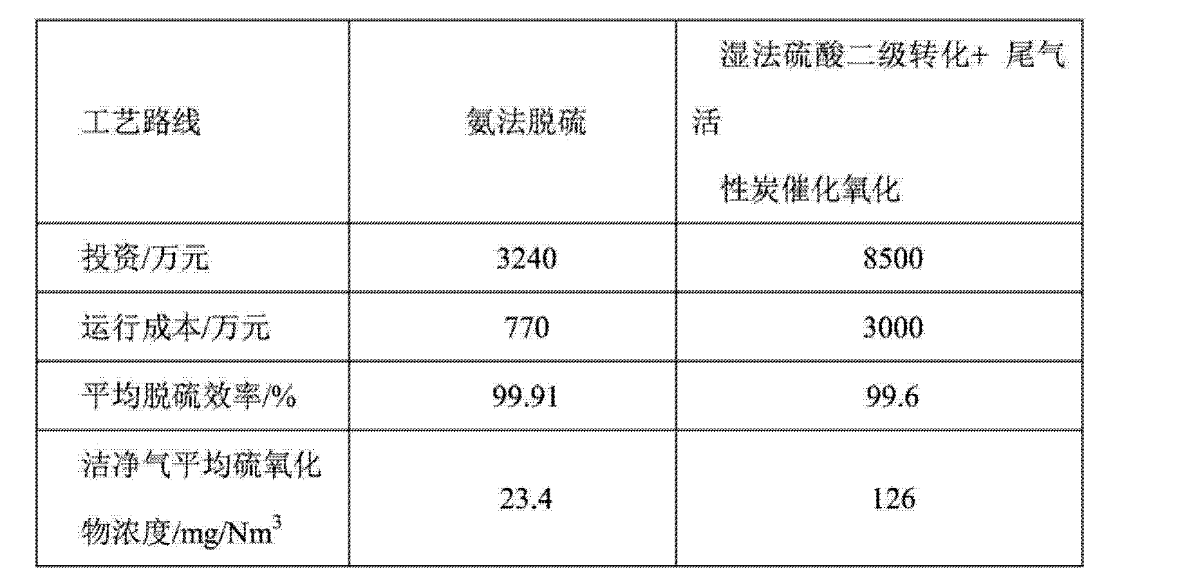 Figure CN103721553AD00152