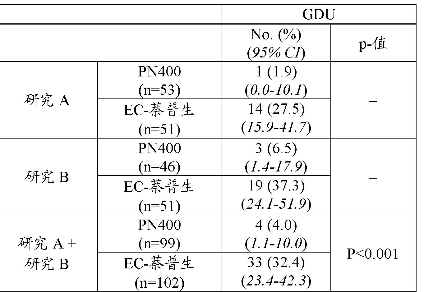 Figure CN102481293AD00241