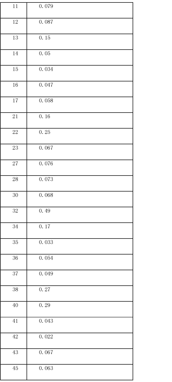 Figure CN101142174BD00951