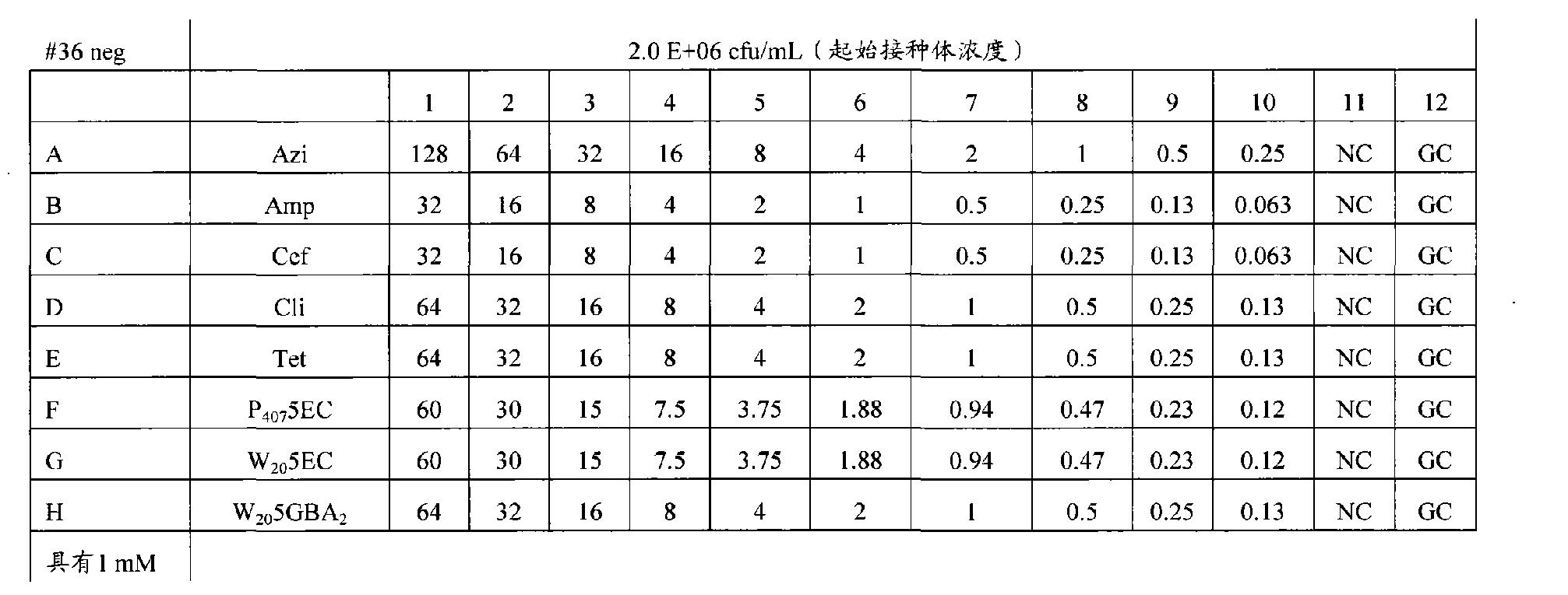 Figure CN102223876AD01002