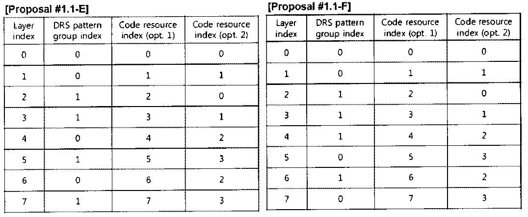 Figure PCTKR2010002367-appb-T000008