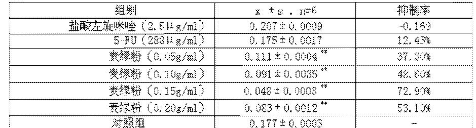 Figure CN106072569AD00081