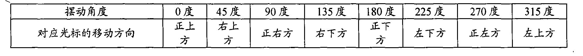Figure CN102411434AD00081