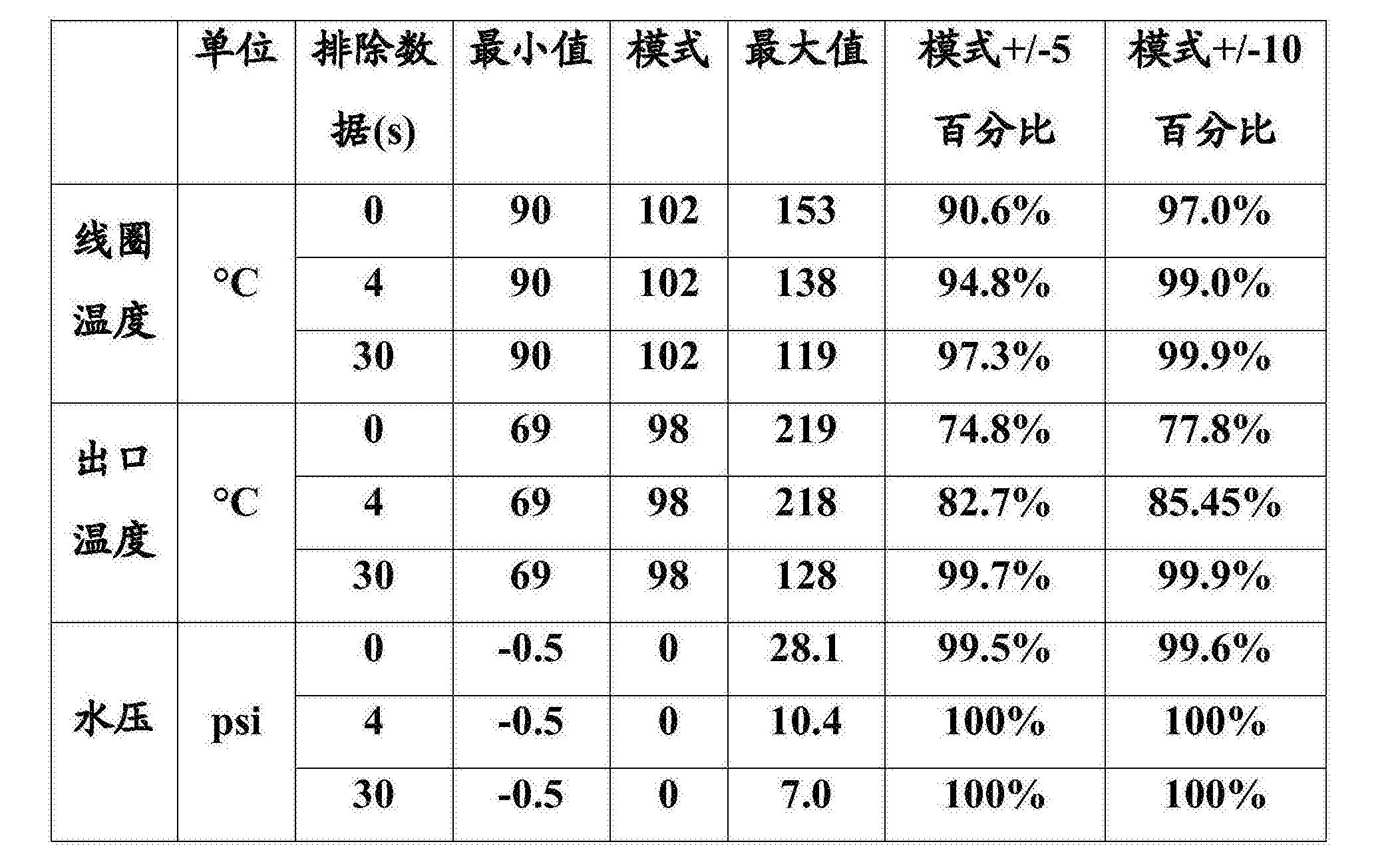 Figure CN105813591BD00091