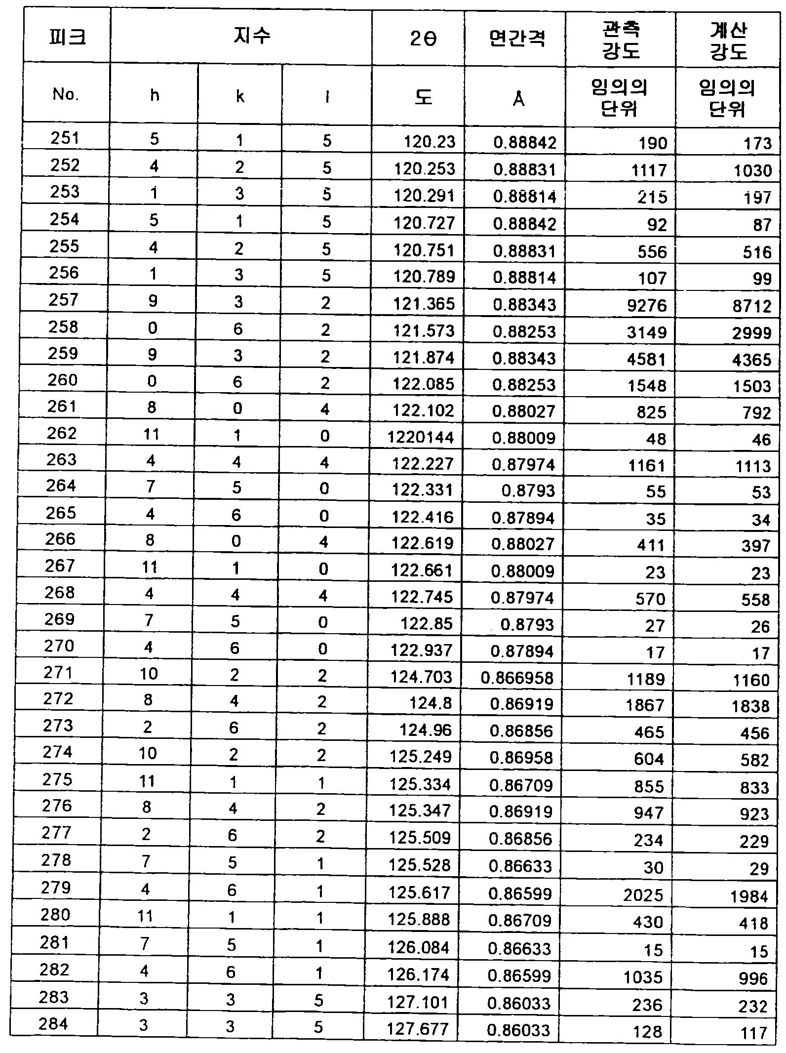 Figure 112012500366502-pct00061