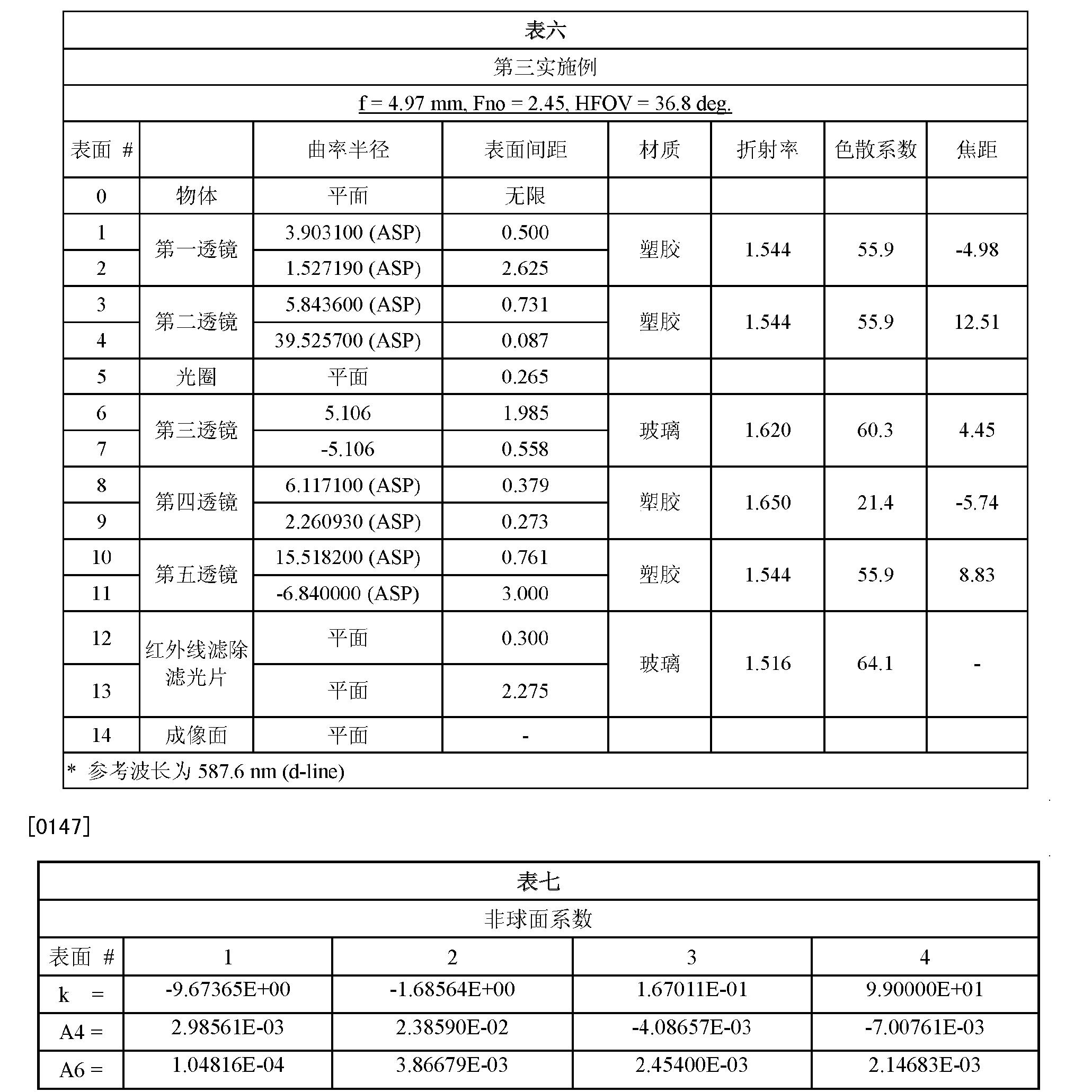 Figure CN102809803BD00141
