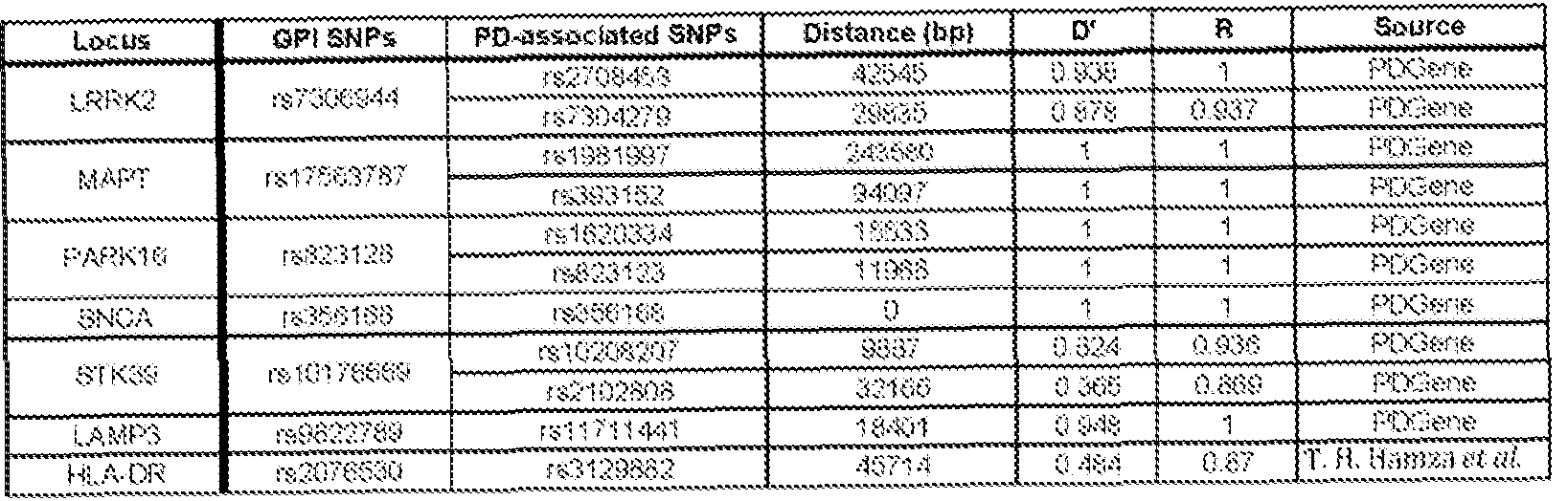 WO2014110481A2 - Rab7l1 interacts with lrrk2 to modify