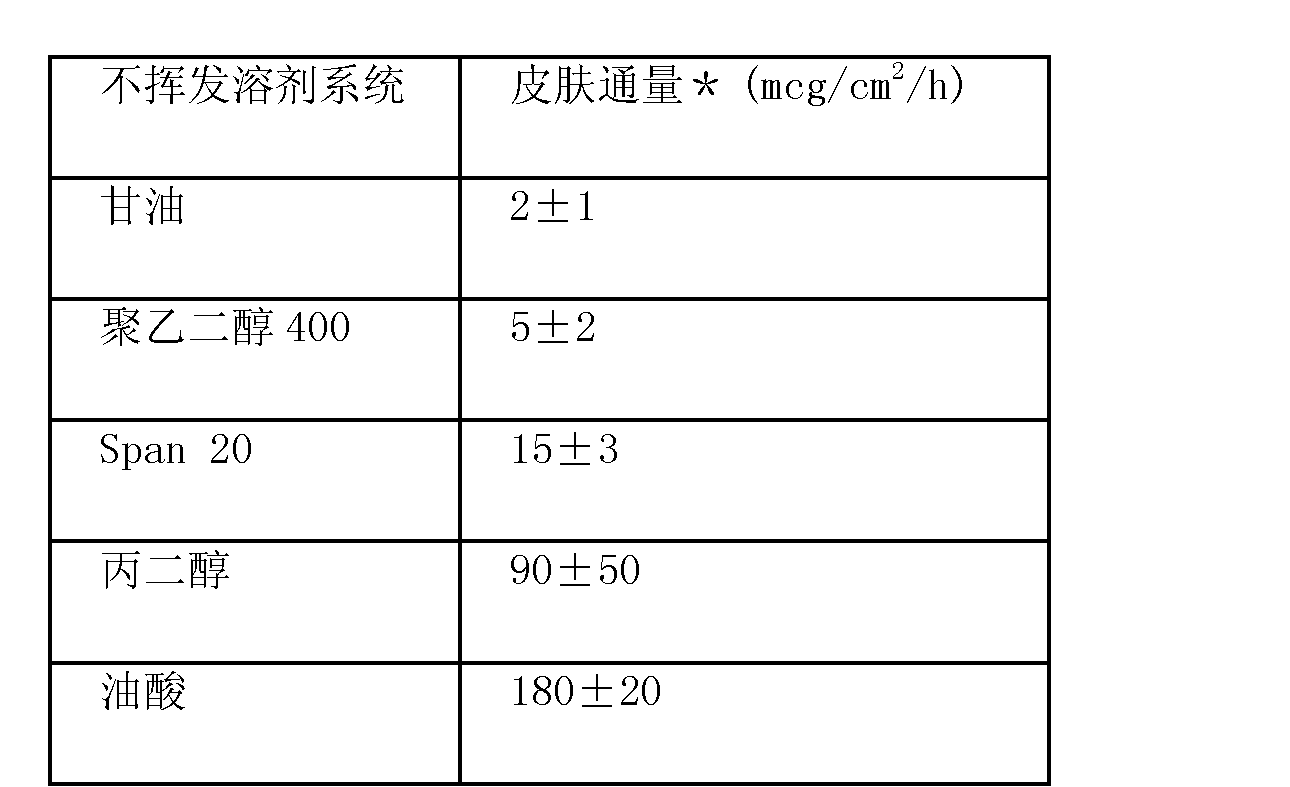 Figure CN102670567AD00321