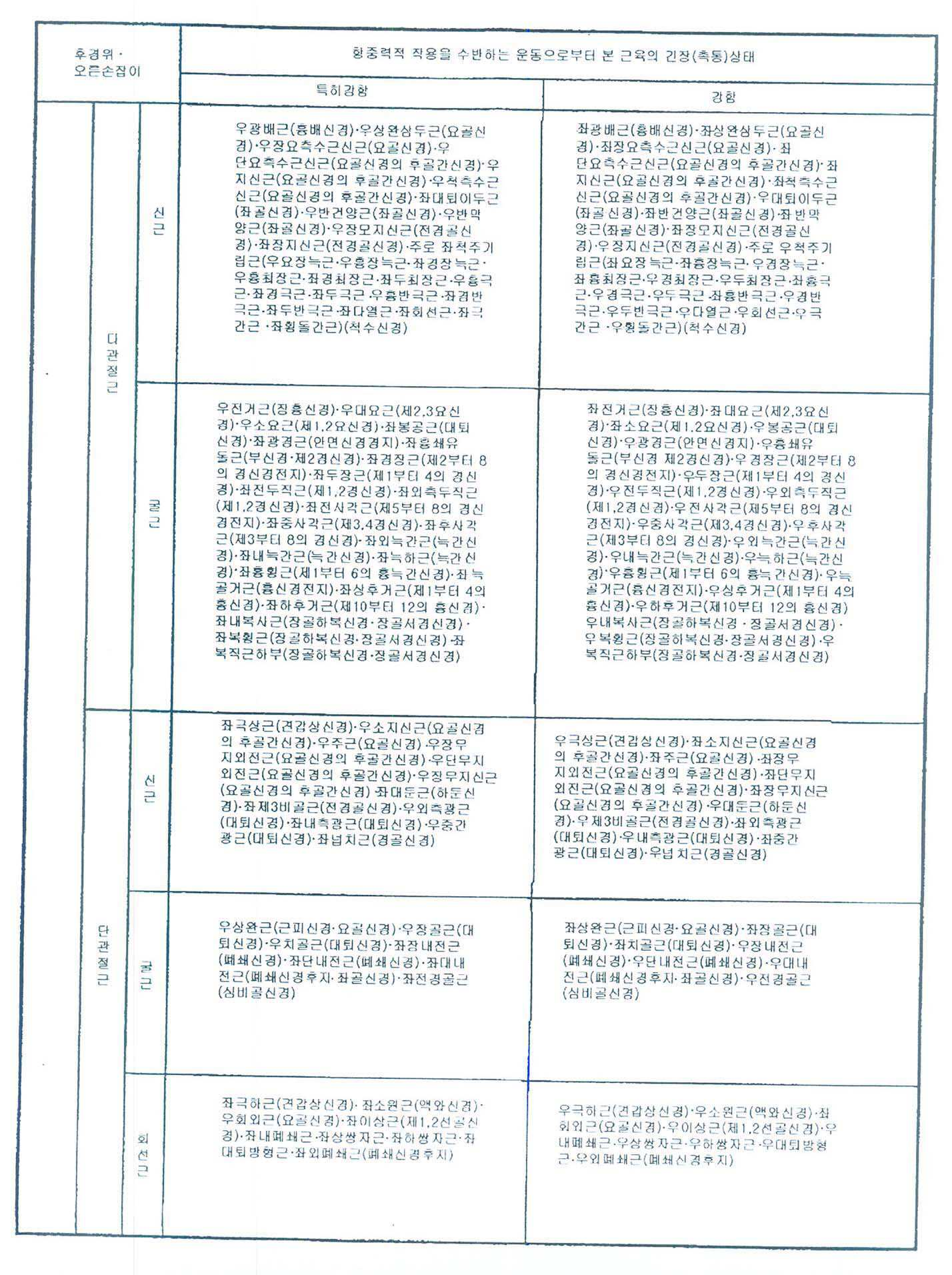 Figure 112008051557881-pct00148