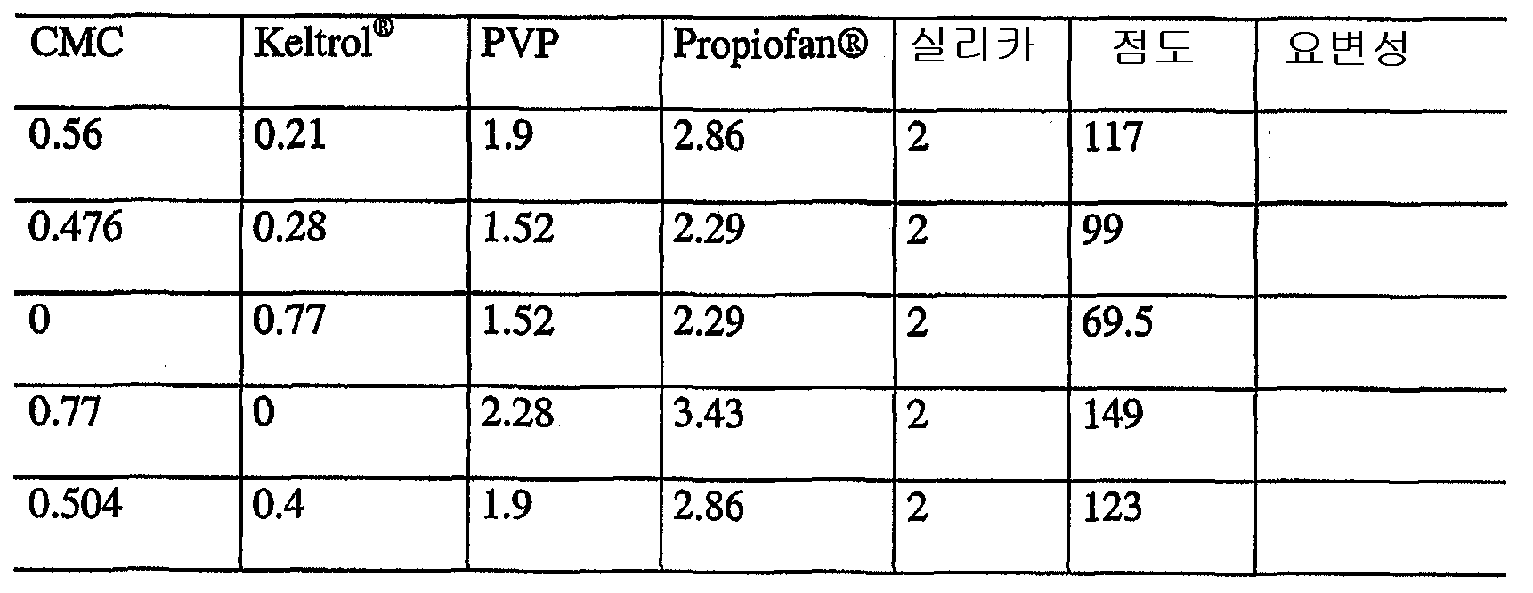 Figure 112005074637613-pct00029