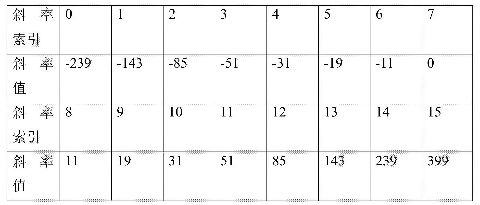 Figure CN107801041AD00471