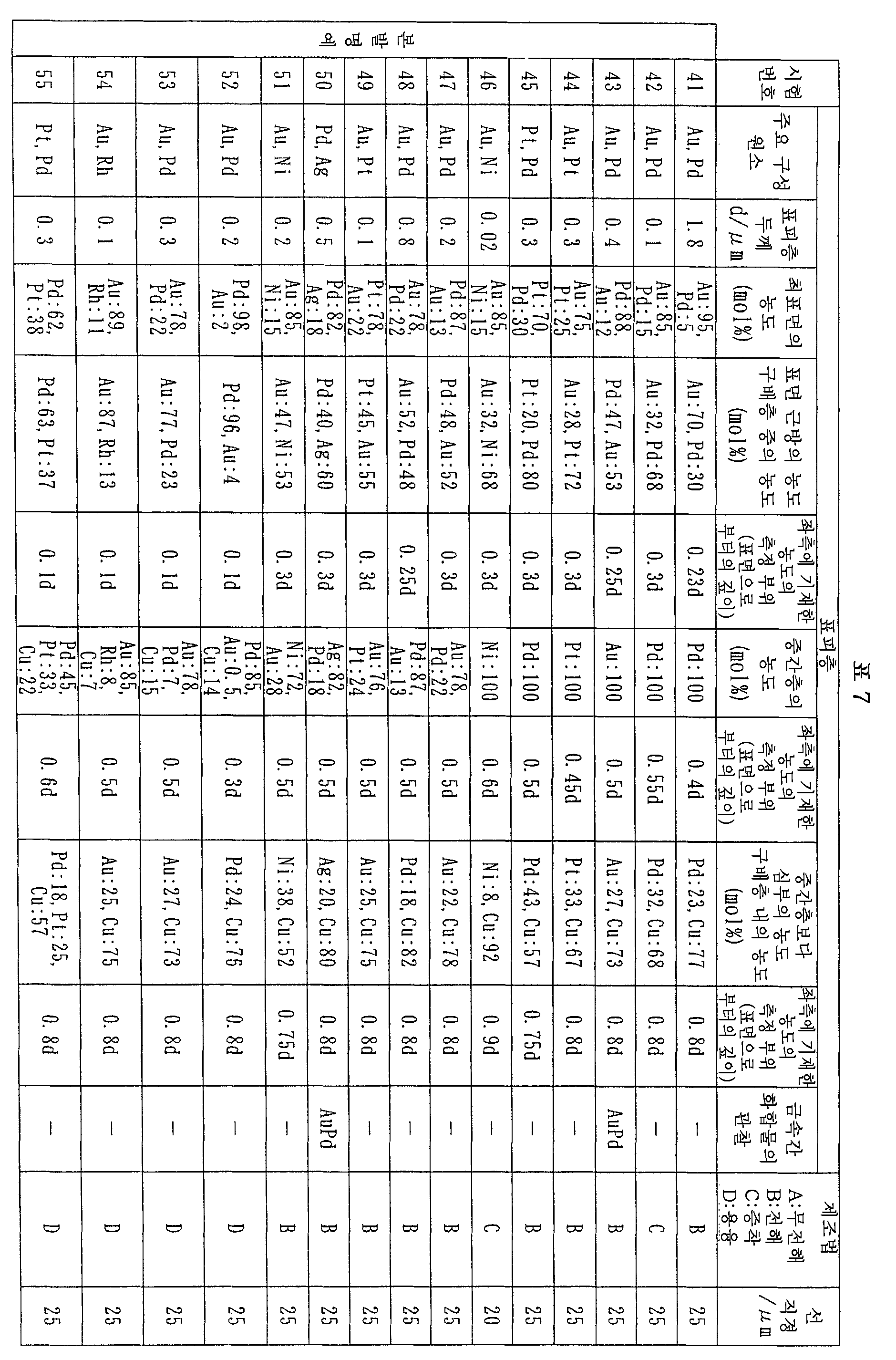 Figure 112007056594314-pct00007