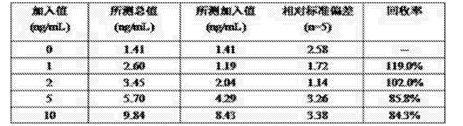 Figure CN106290896BD00071