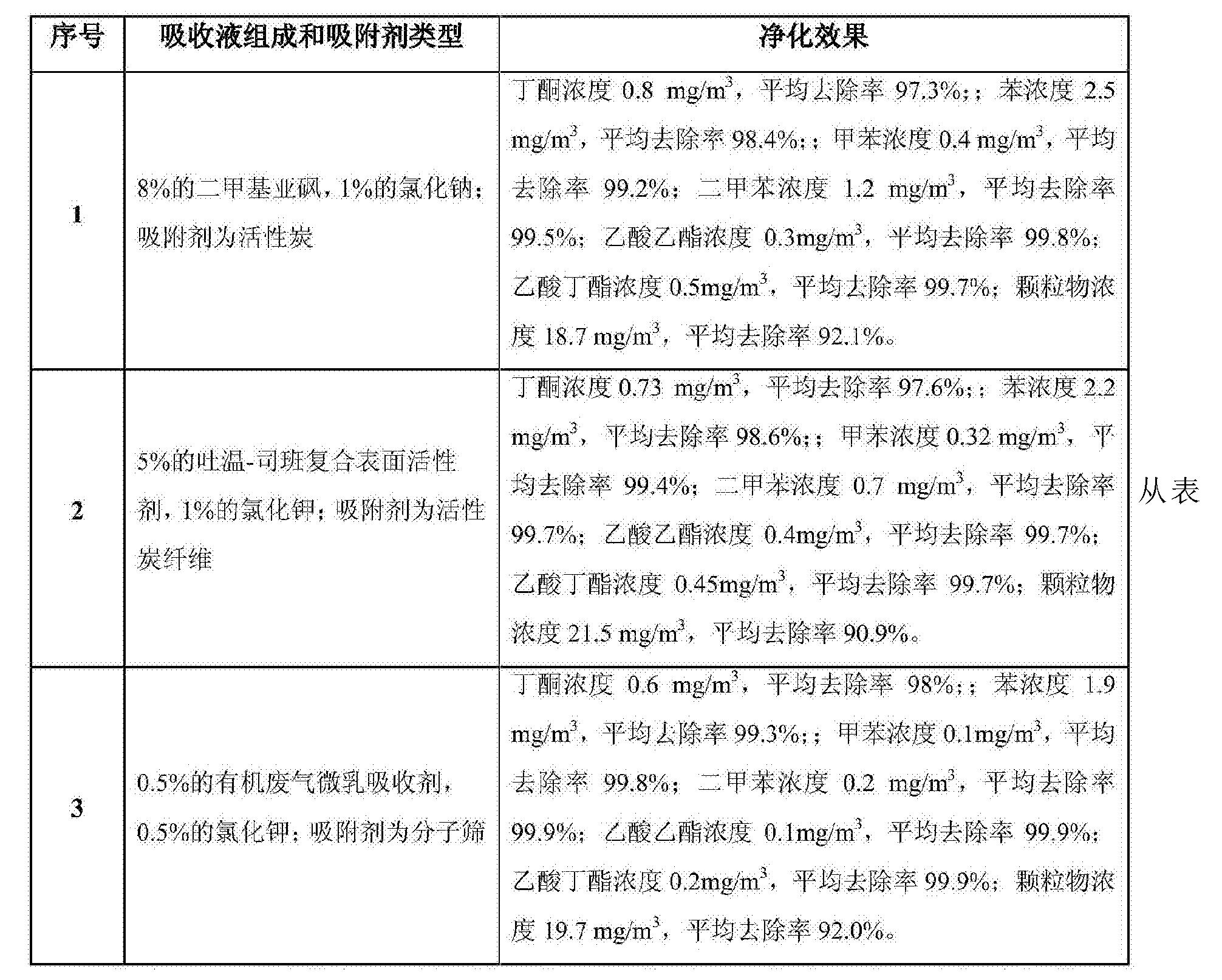 Figure CN106975334AD00071