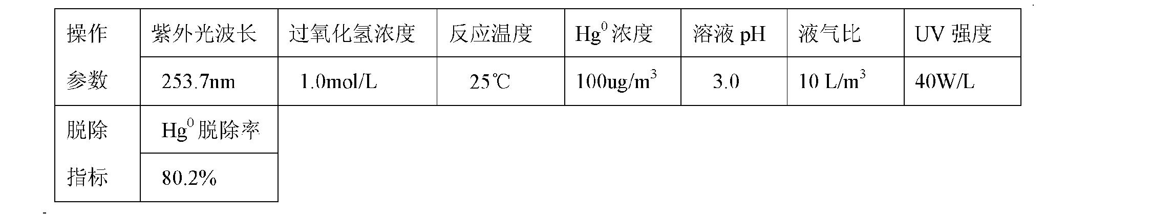 Figure CN101947409BD00112