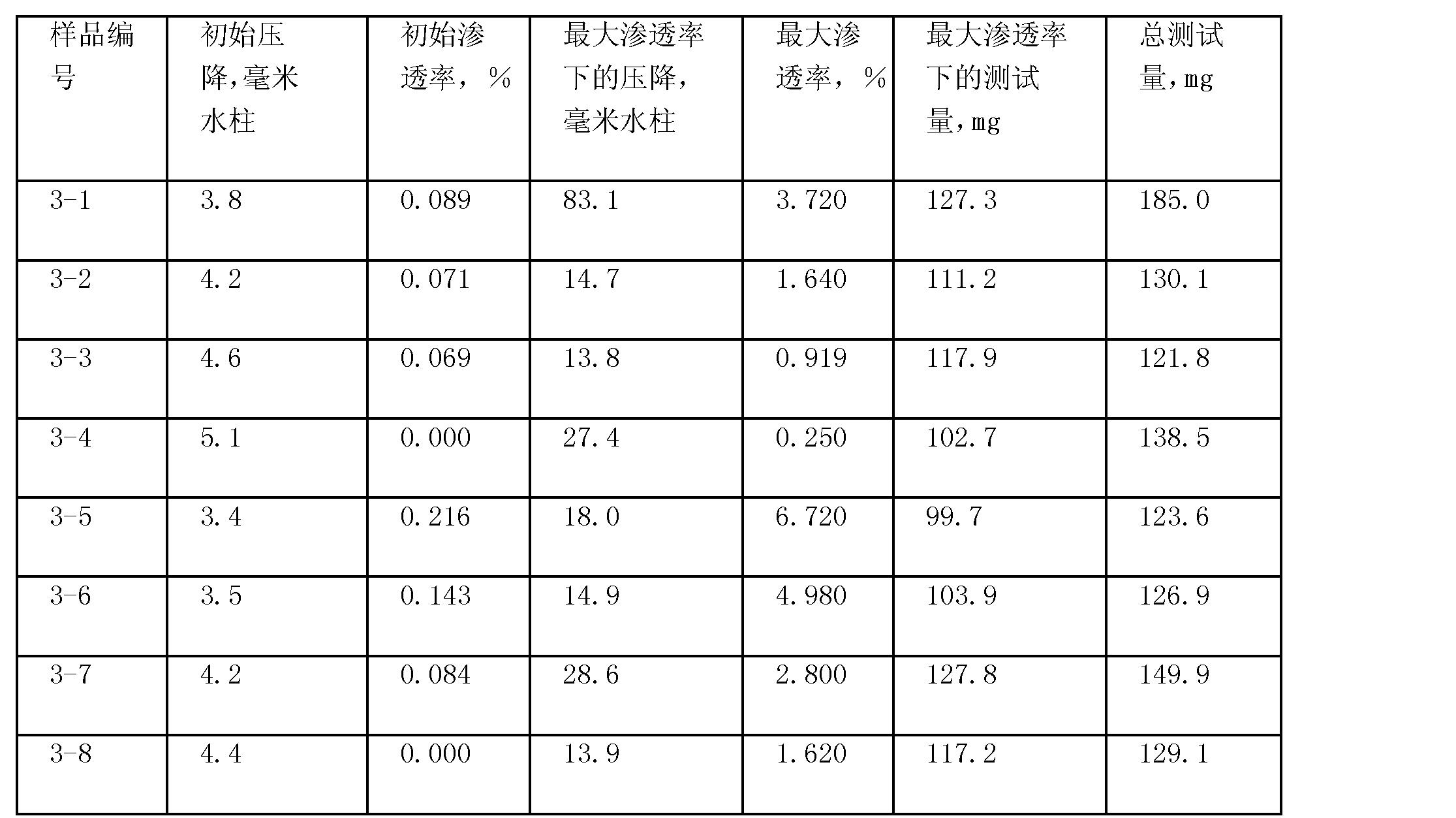 Figure CN101495189BD00271