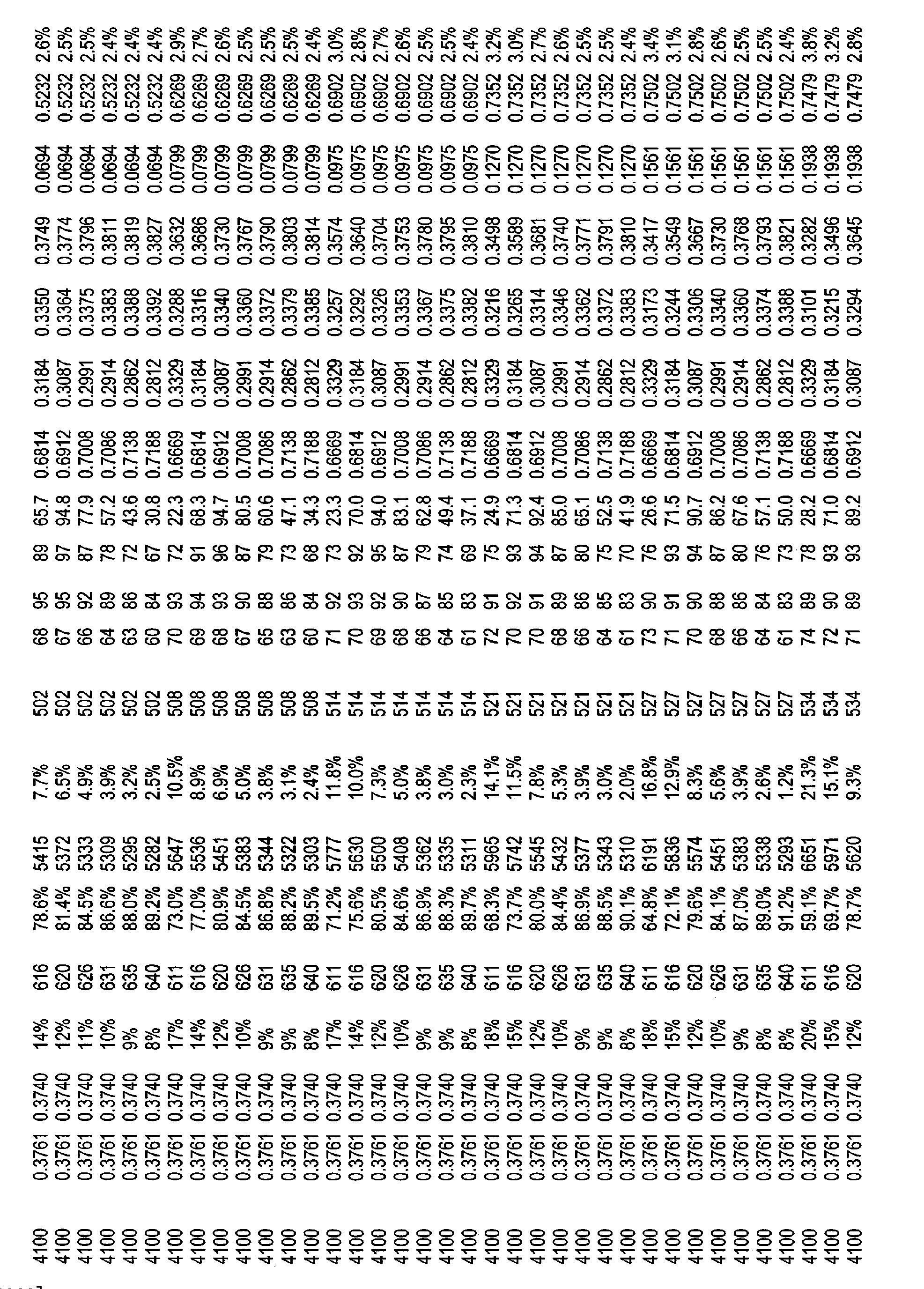Figure CN101821544BD00891