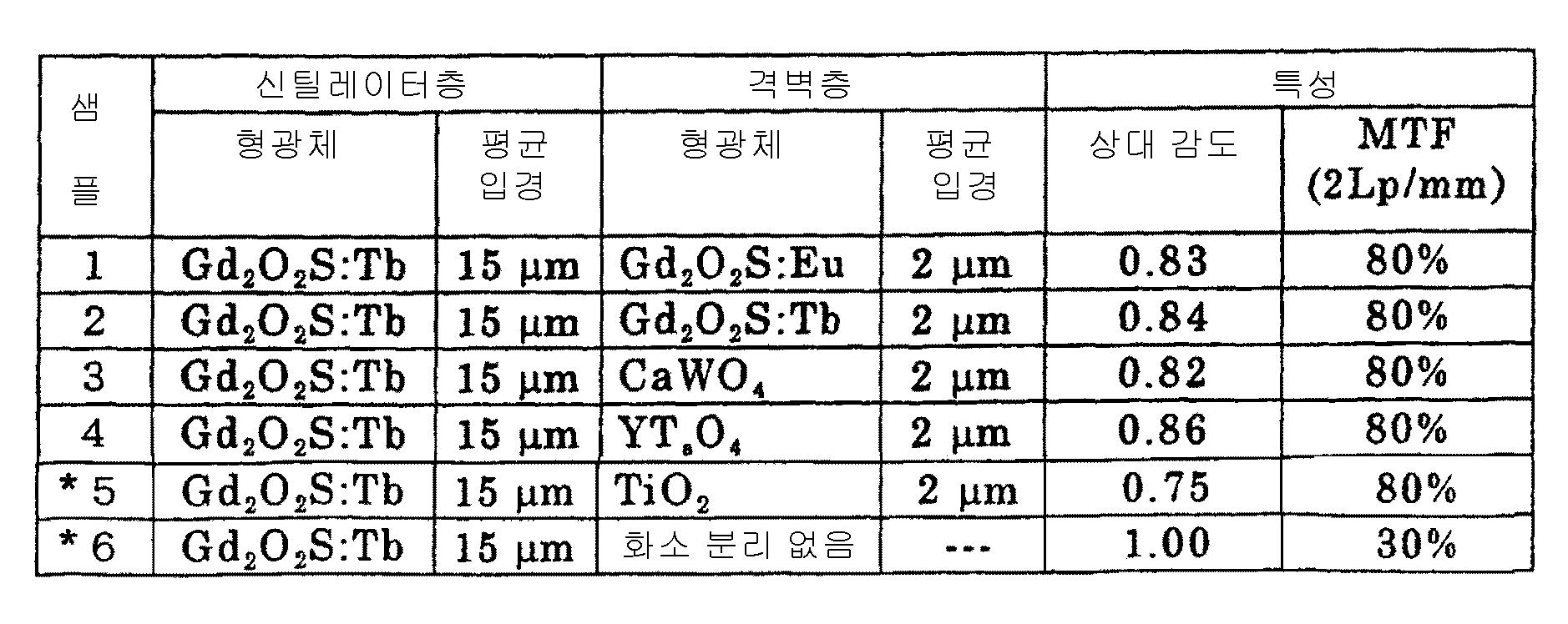Figure 112004033702968-pct00001