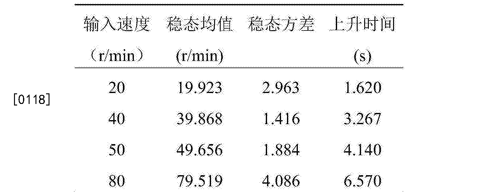 Figure CN107703741AD00111