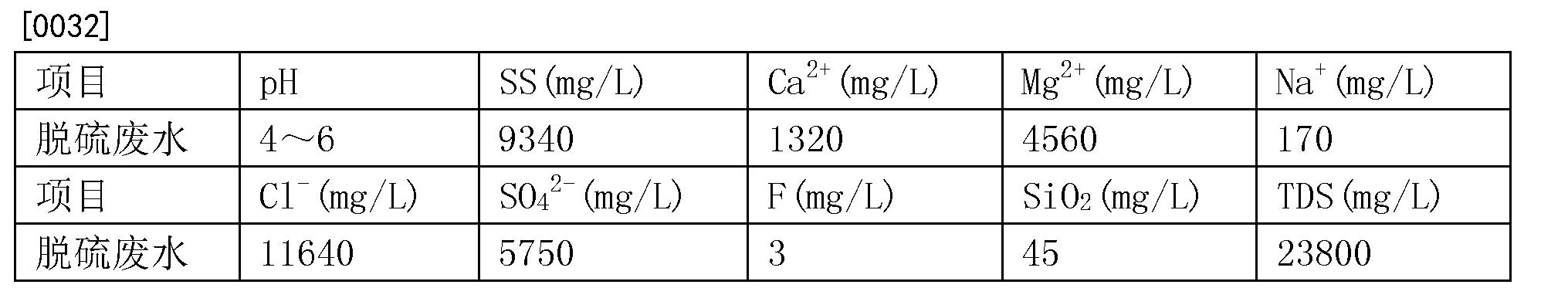 Figure CN105130084BD00071