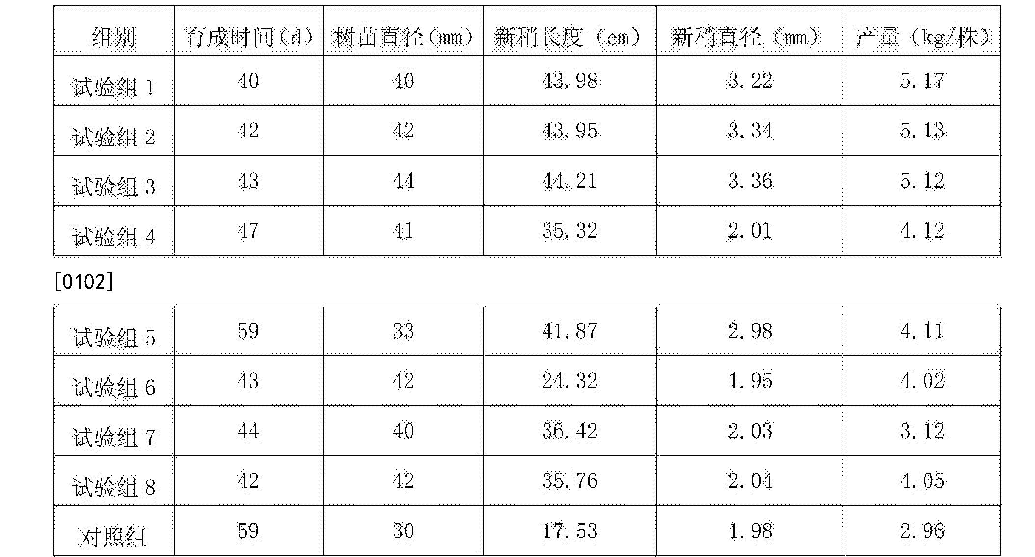 Figure CN108307904AD00101