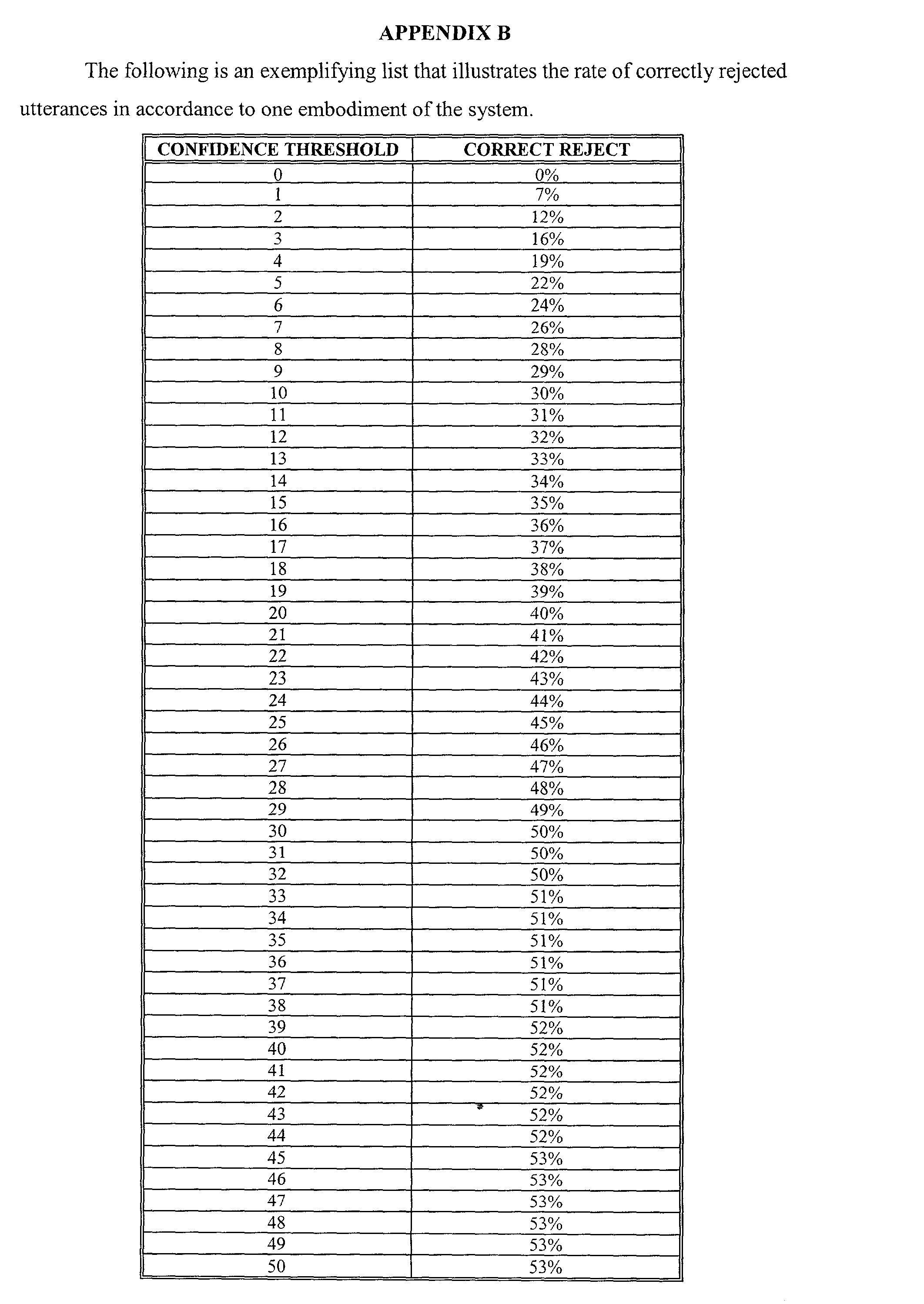 Figure US20030125945A1-20030703-P00002