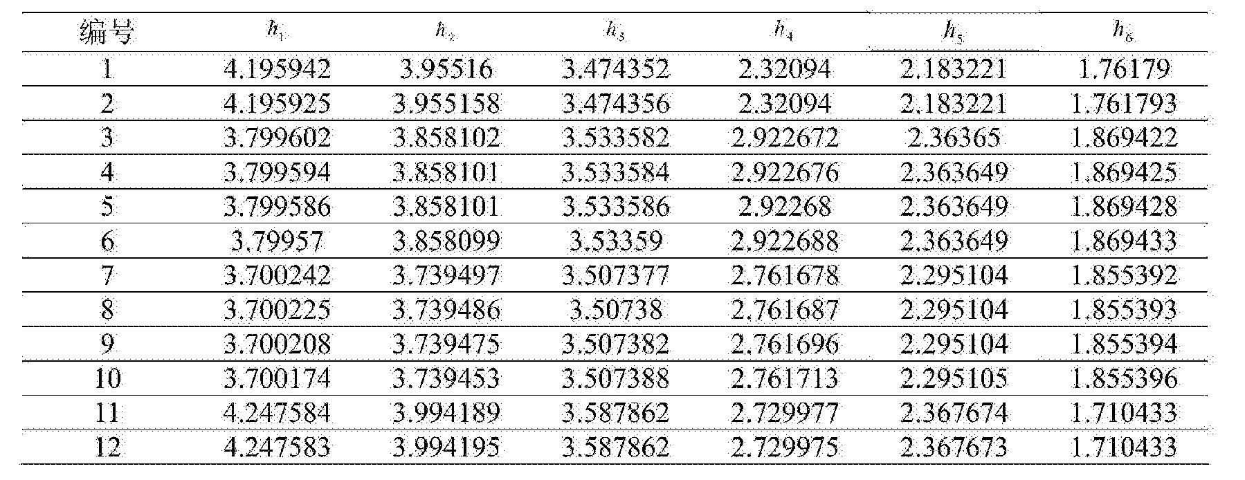 Figure CN104865499BD00153