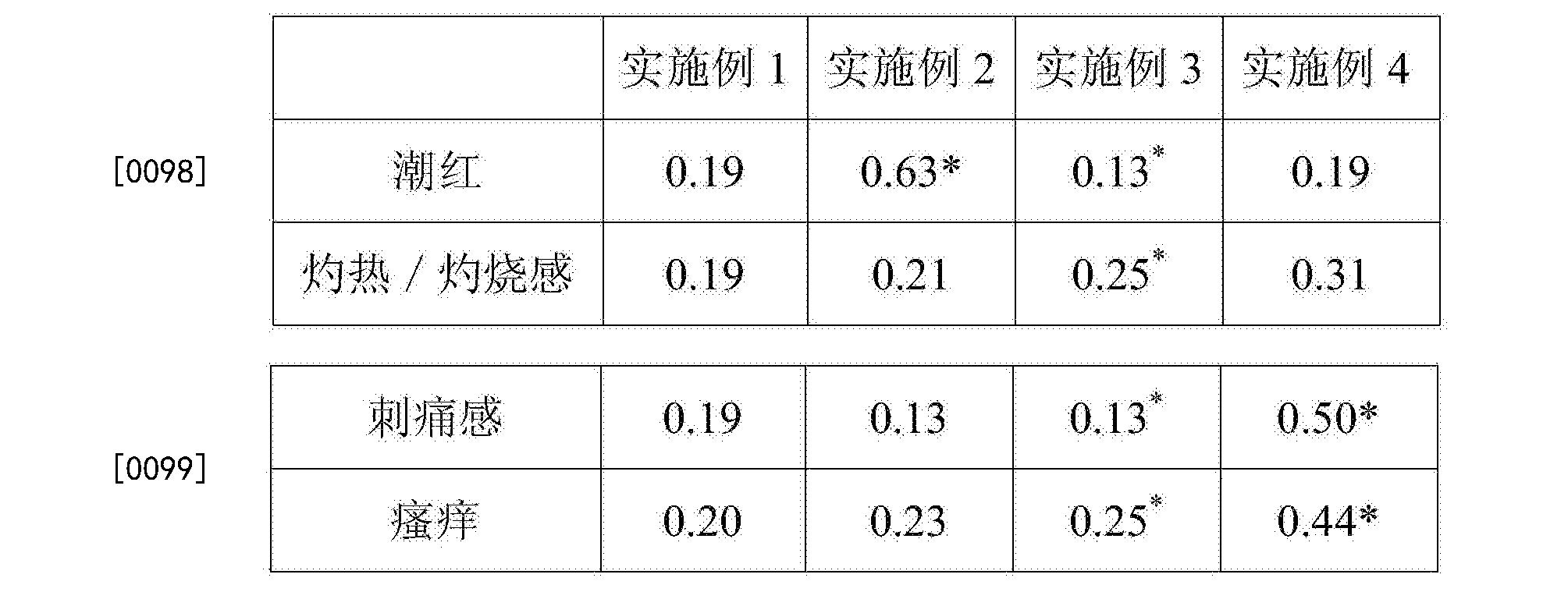 Figure CN105662948BD00091