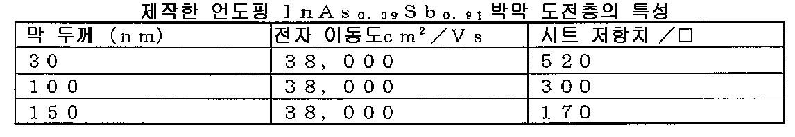 Figure 112009030879853-PCT00001