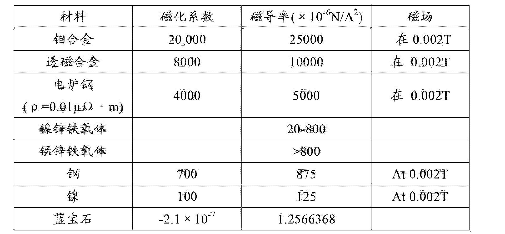 Figure CN101996943BD00061