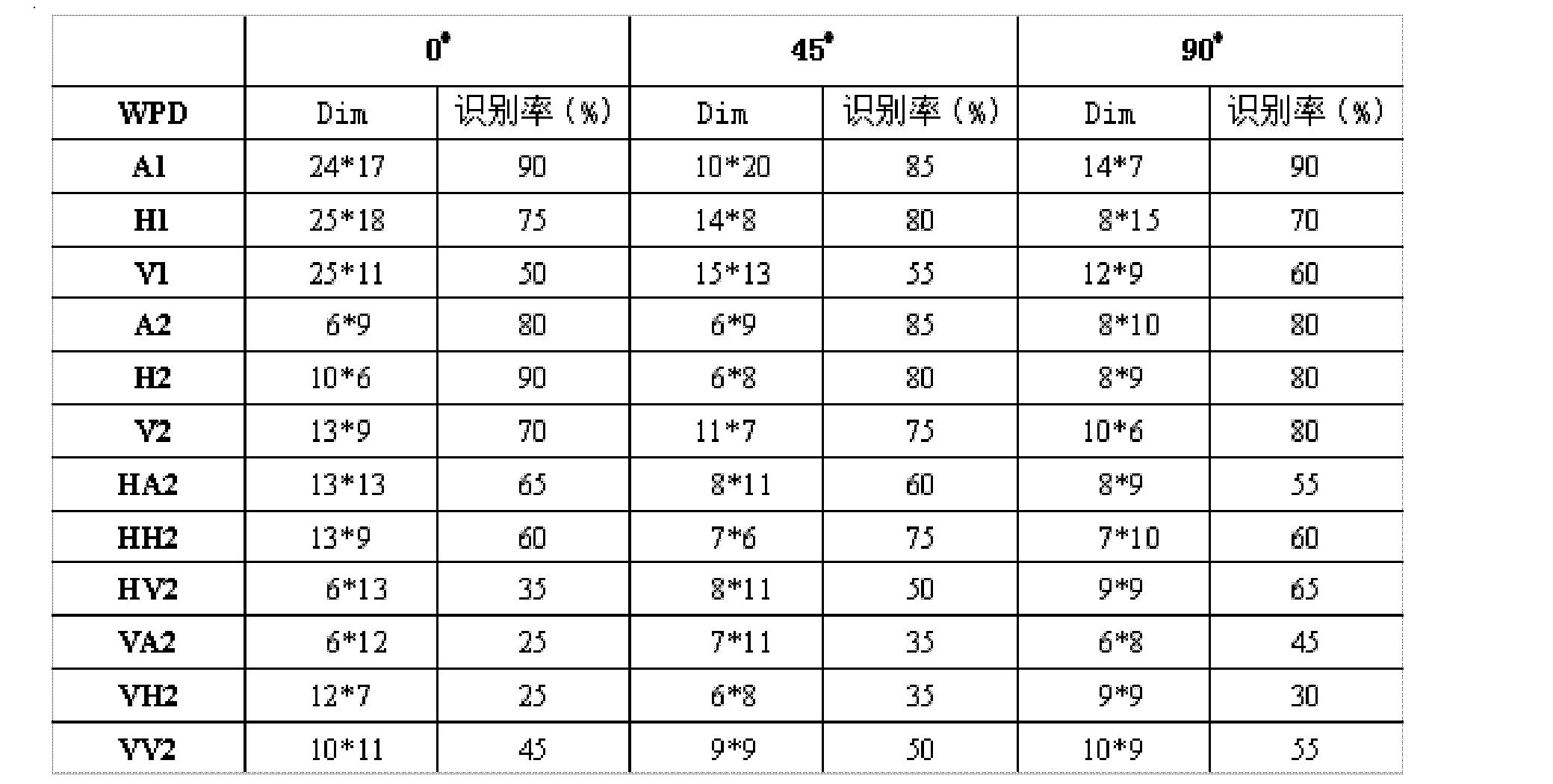 Figure CN102663374BD00101