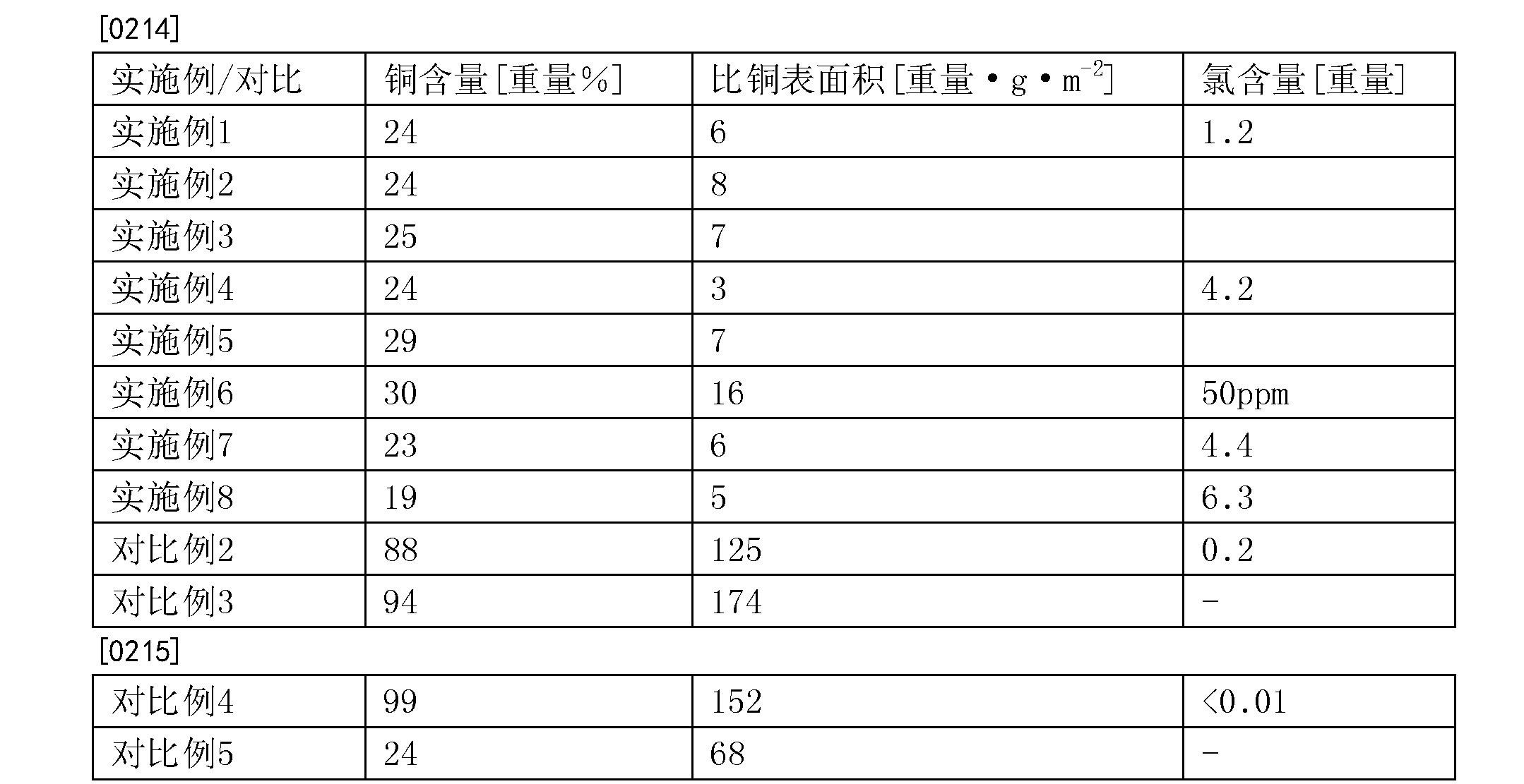Figure CN104271676BD00212