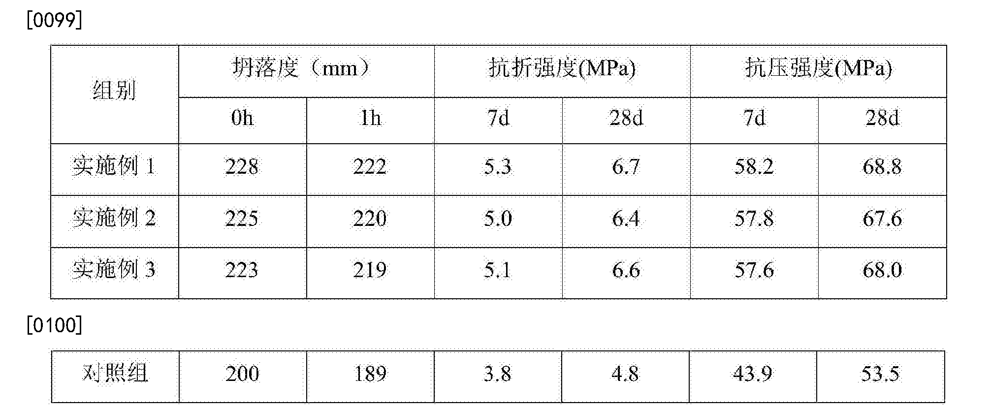 Figure CN106630901AD00081