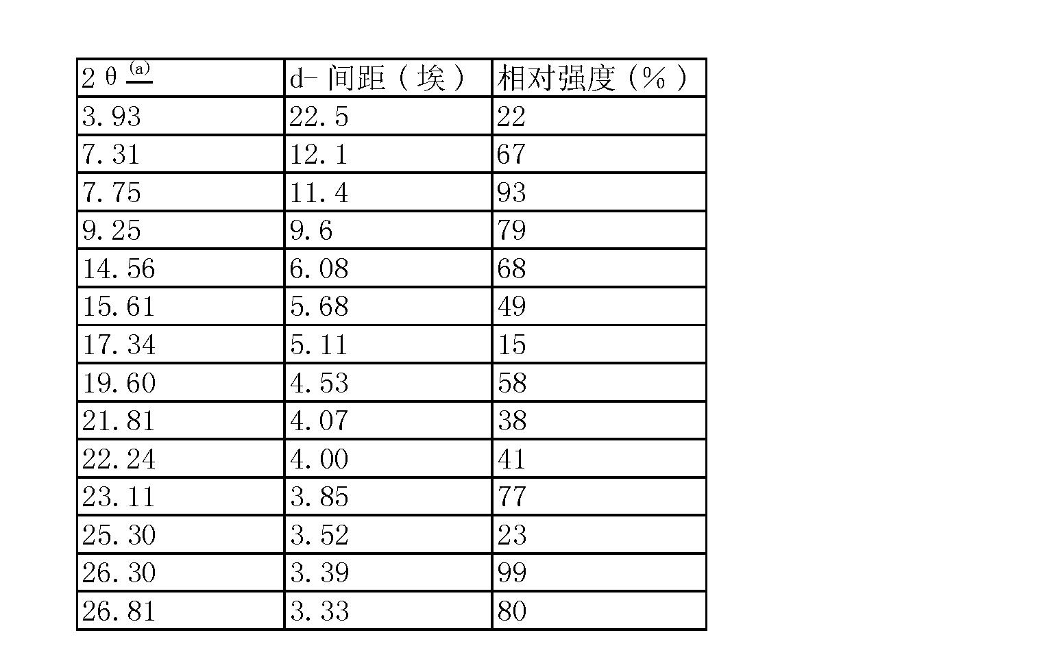 Figure CN101115679BD00311