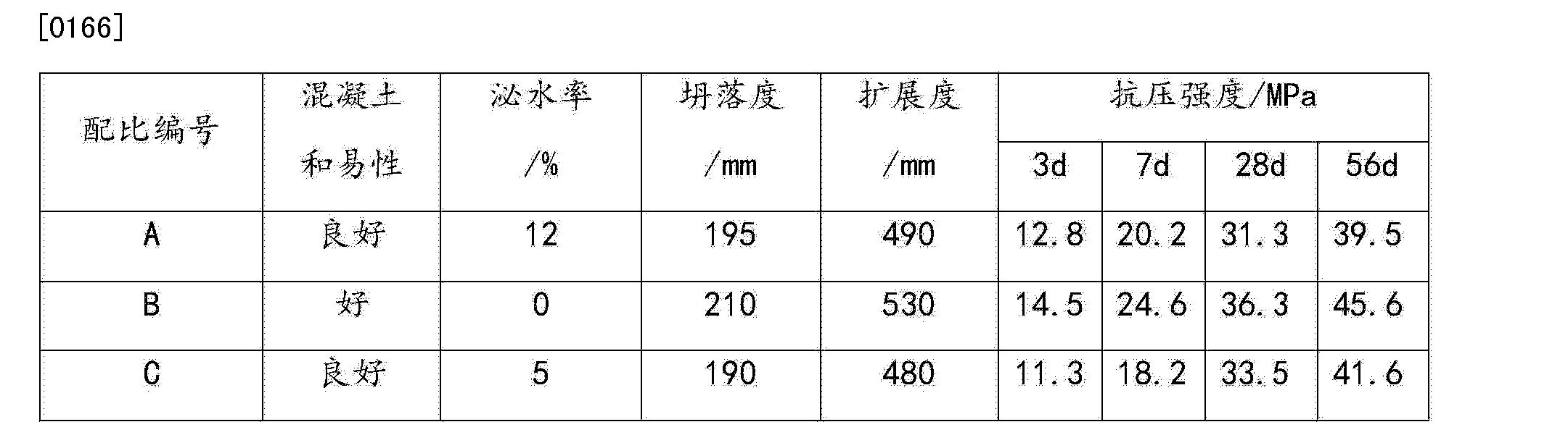 Figure CN104016617BD00102